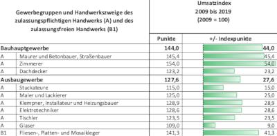 Marktentwicklung im Handwerk Umsatz, indiziert 2009 bis 2019